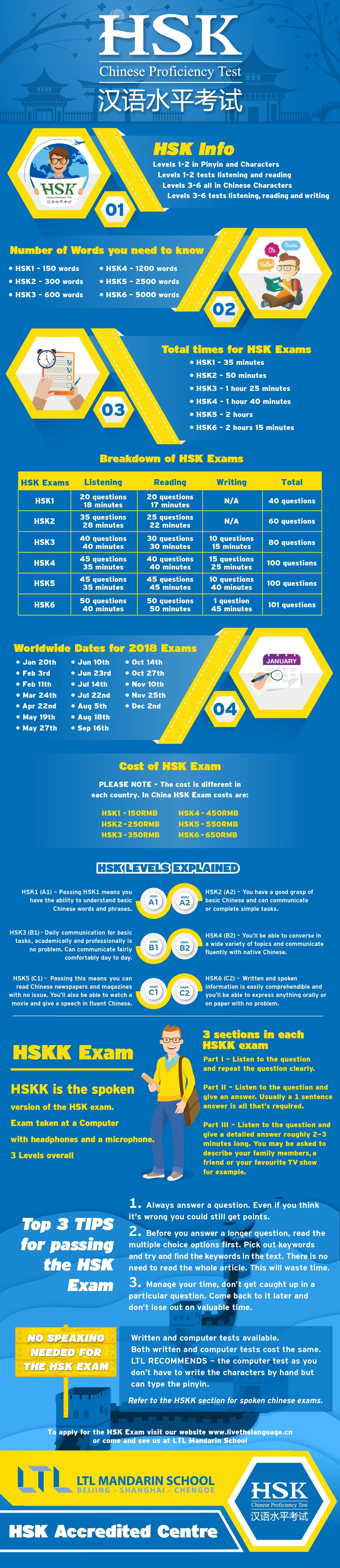 HSK Infographic